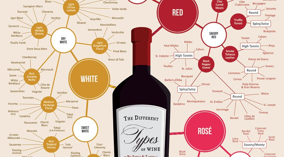 different type wines