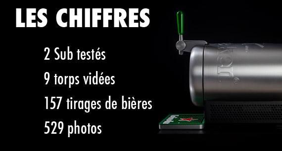 Chiffres Sub Heineken