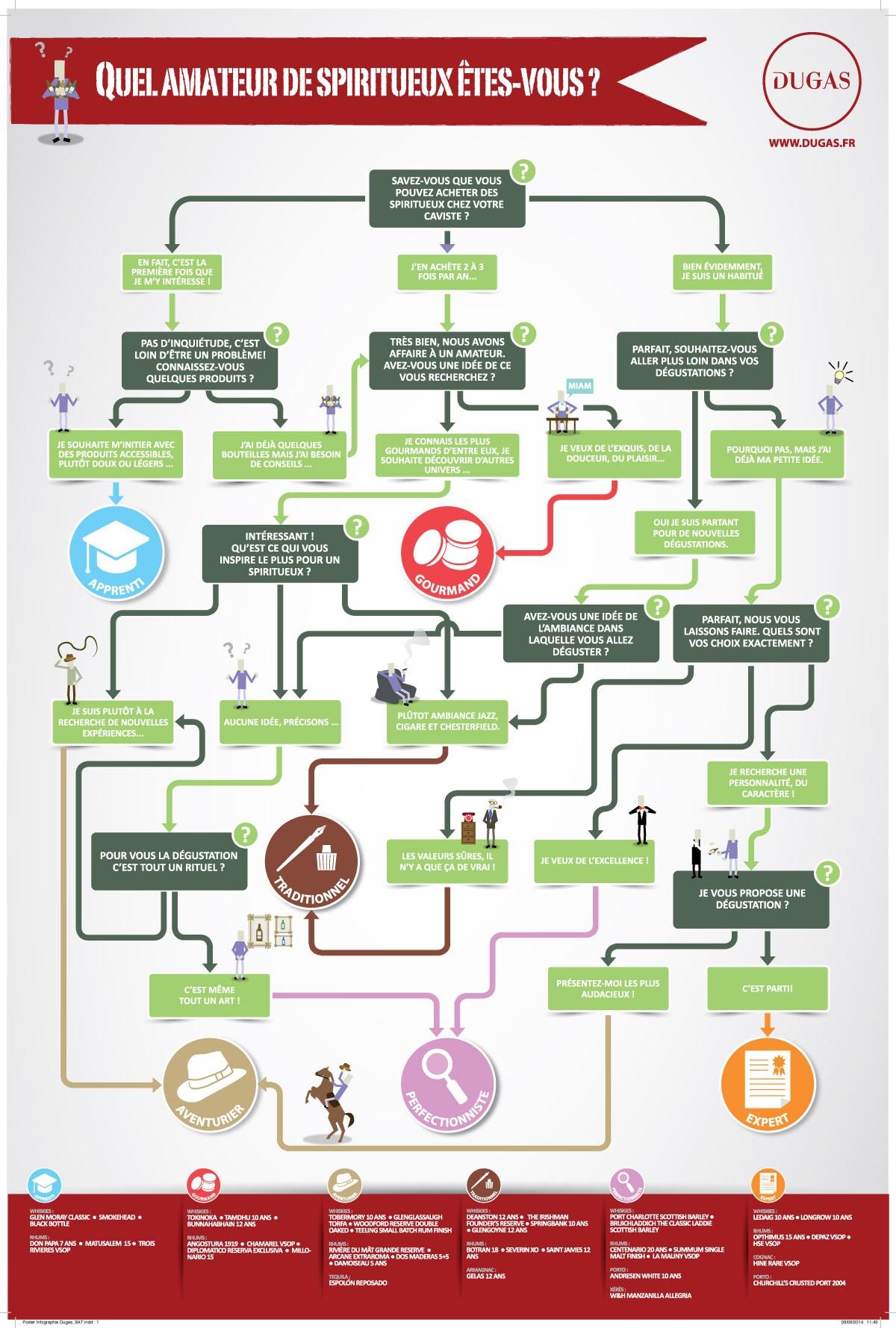 Infographie Dugas