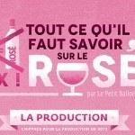 Tout savoir sur le rosé avec Le Petit Ballon et ForGeorges
