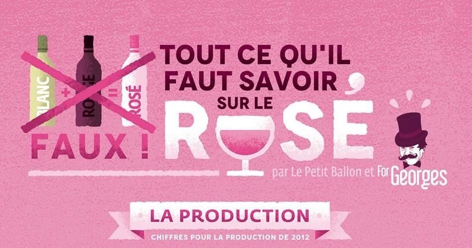 Tout savoir sur le rosé Le Petit Ballon ForGeorges