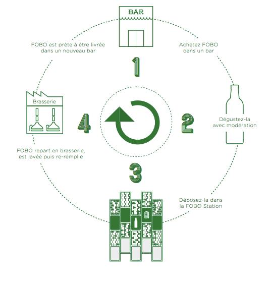 FOBO Heineken