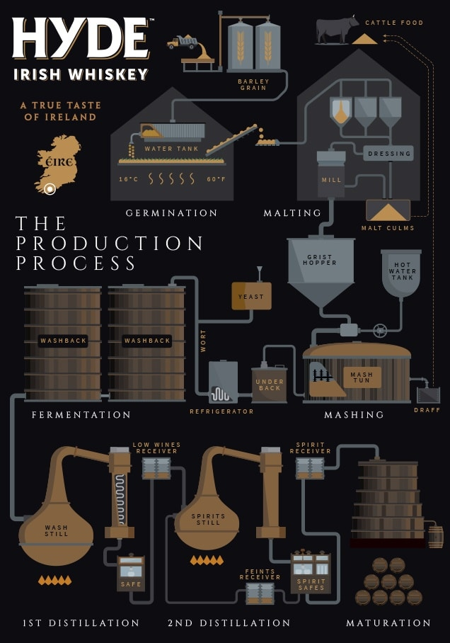 Process production whiskey