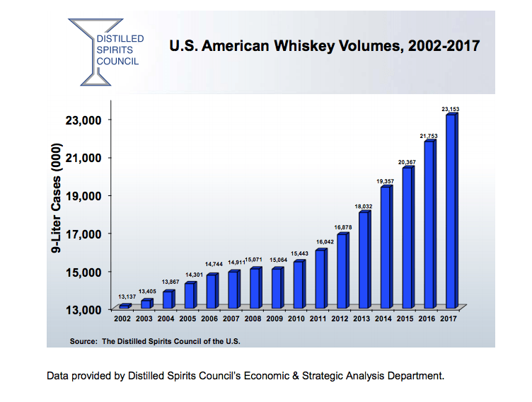 Production American Whiskey