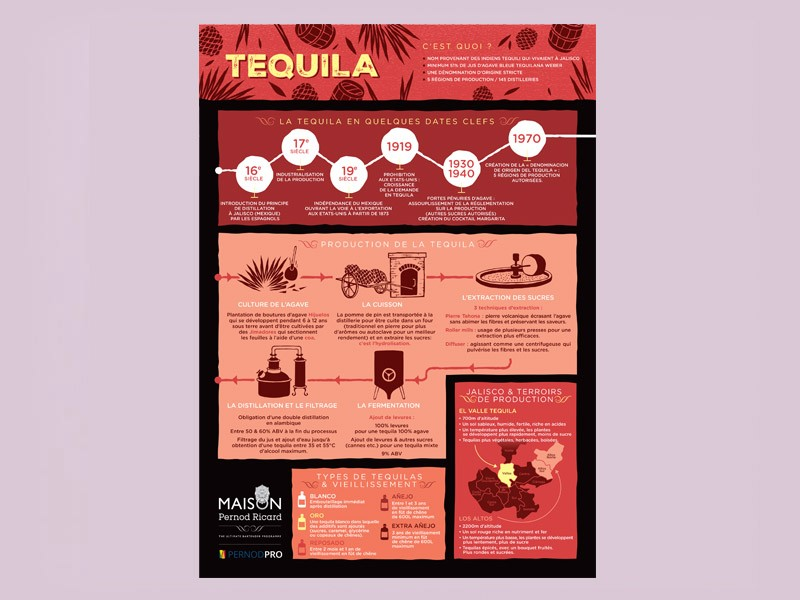 Agence communication pour marques d'alcool
