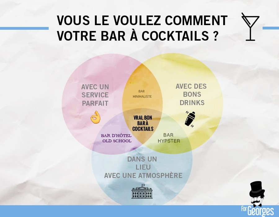3 pilliers d'un bon bar à cocktails